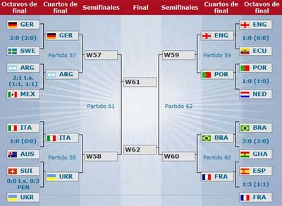 Cuartos De Final FIFA World CUP 2006