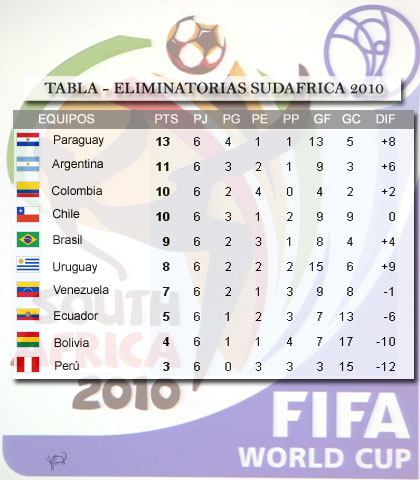 Tabla 6ta fecha eliminatorias Sudafrica 2010